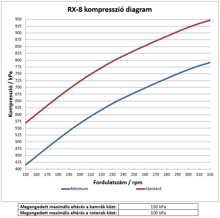 RX-8 kompresszió diagram
